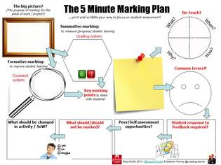 The Minute Marking Plan NEWTON COLLEGETeaching Learning Portal - 5 minute lesson plan template